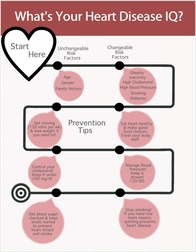 Heart Disease Risk Factors & Prevention Tips