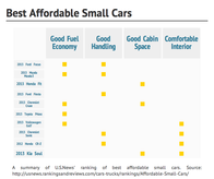 Best Affordable Small Cars
