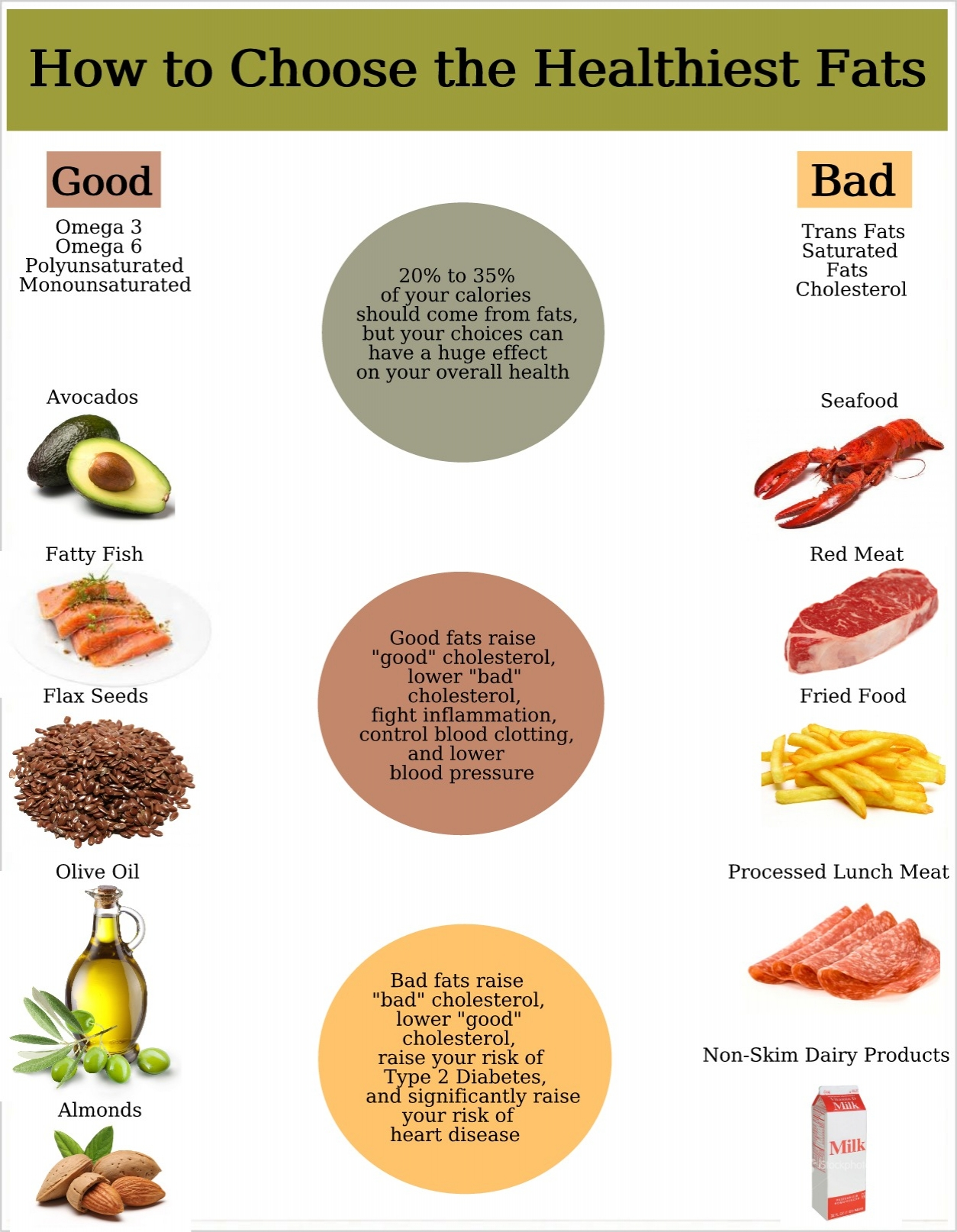 the health benefits of some types of fats Foods in the meat, poultry, fish, eggs, nuts, and seed group provide nutrients that are vital for health and maintenance of your body however, choosing foods from this group that are high in saturated fat and cholesterol may have health implications.