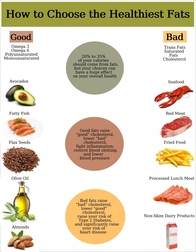 Tips on Choosing Healthy Fats