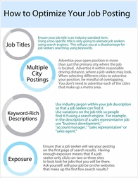 How to Optimize Your Job Posting