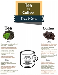 Tips on the Benefits of Tea & Coffee