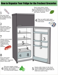Tips on Refrigerator Organization