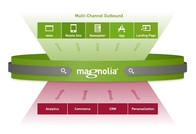Magnolia CMS Software – Discover It's General Features